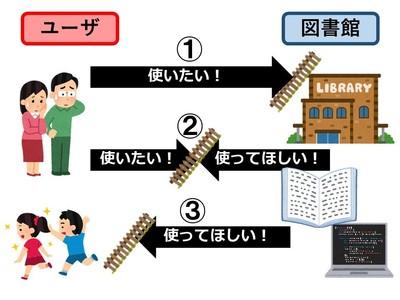 図2:アウトリーチの三様態.jpg